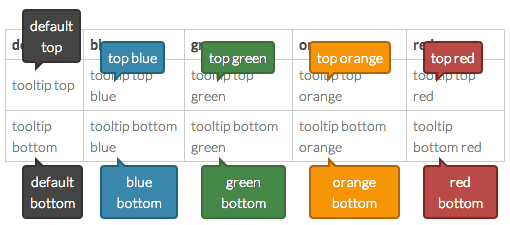 come creare tooltip con css3