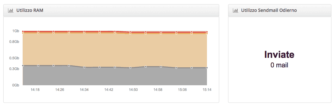 Statistiche di utilizzo RAM