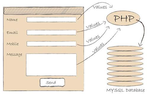 come creare un form php per invio dati