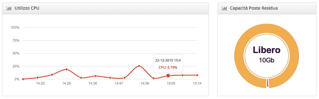 Statistiche di utilizzo posta elettronica e CPU