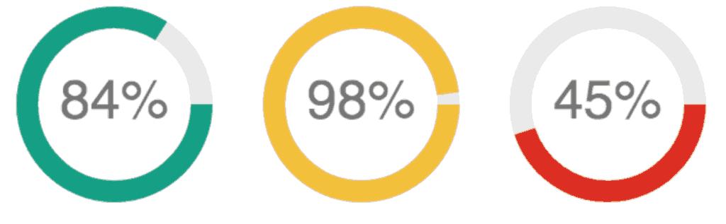 jquery cerchi percentuale